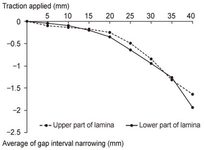 Behavior of Injured Lamina in Lumbar Burst Fractures during