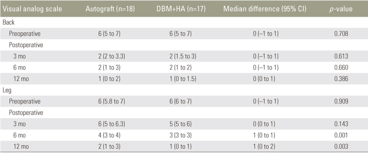 Comparison Of Clinical And Radiological Outcomes Of Lumbar