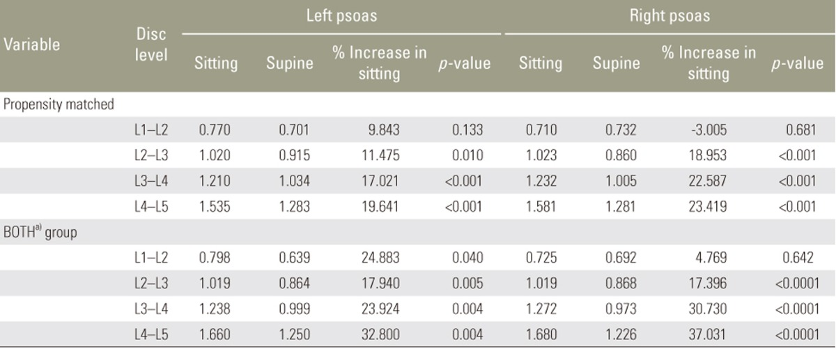 Psoas Morphology Differs between Supine and Sitting Magnetic ...