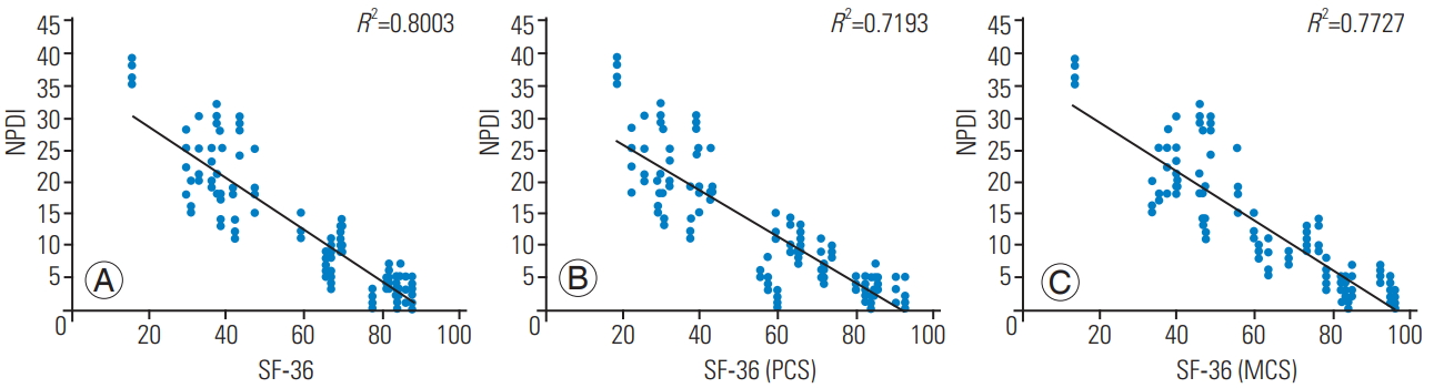 Correlation between Short-Form 36 Scores and Neck Disability